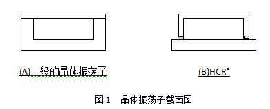村田公司看好NFC技术未来,推出高精度化晶体振荡子XRCGB-F-P系列