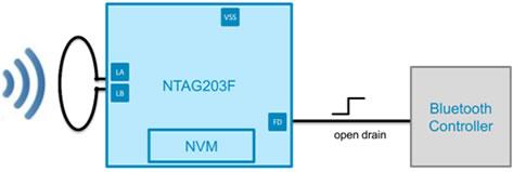 Ntag203F与Ntag203的区别之NFC标签带触发