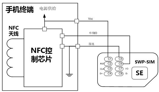 NFC手机关机还可以刷公交地铁是什么原理?